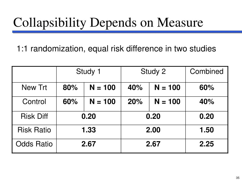 Collapsibility Depends on Measure
