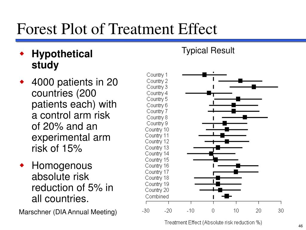Forest Plot of Treatment Effect