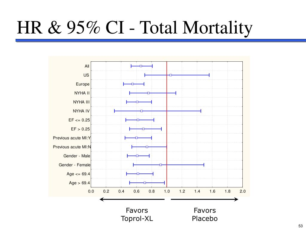 HR & 95% CI - Total Mortality