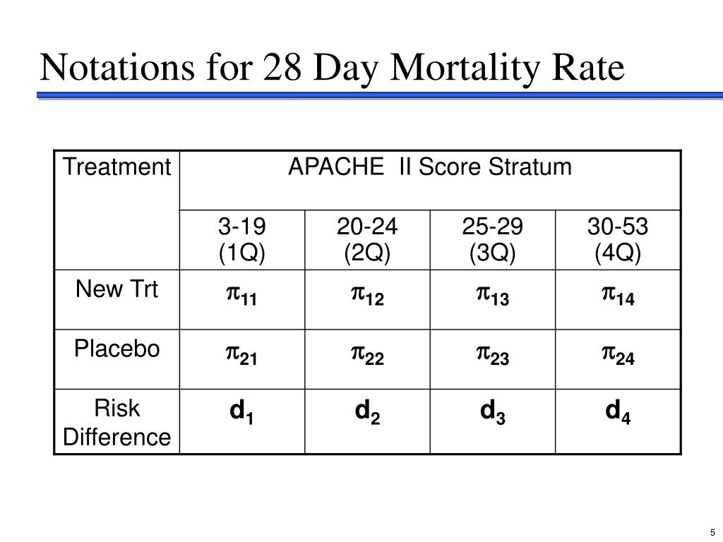 Notations for 28 Day Mortality Rate