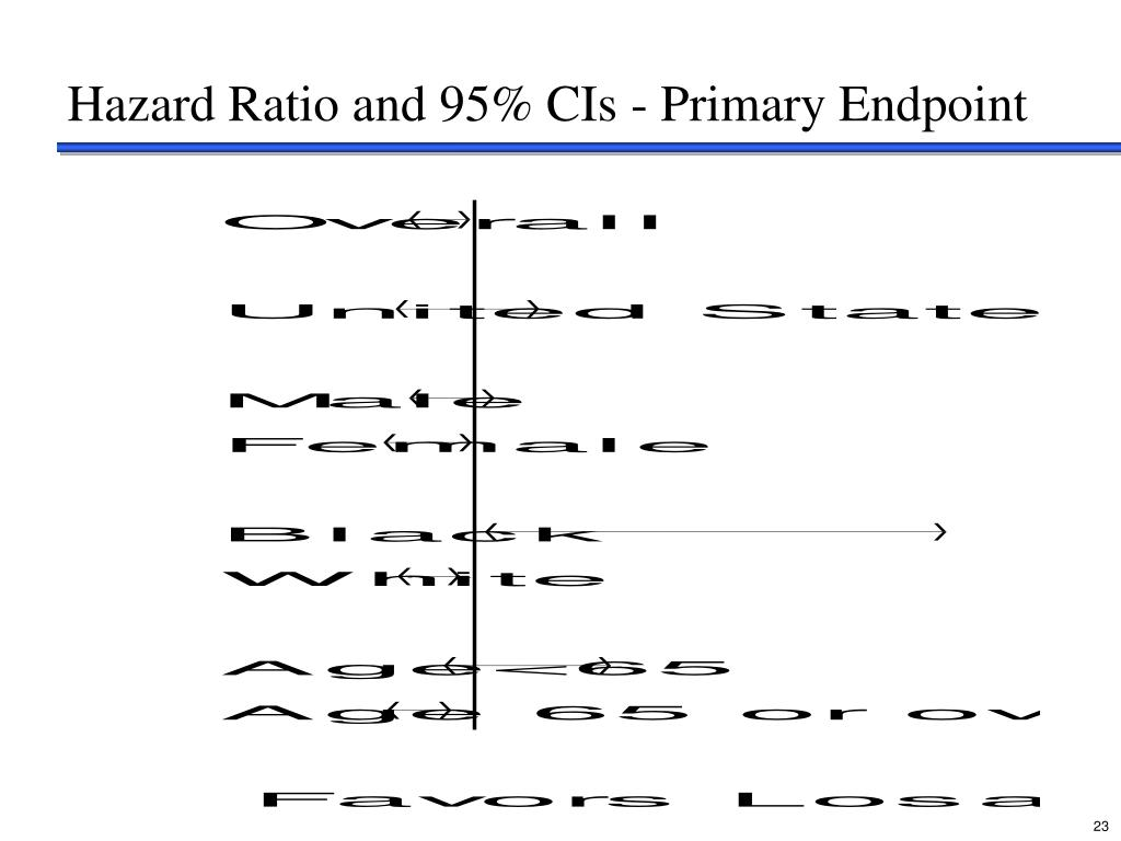 Hazard Ratio and 95% CIs - Primary Endpoint