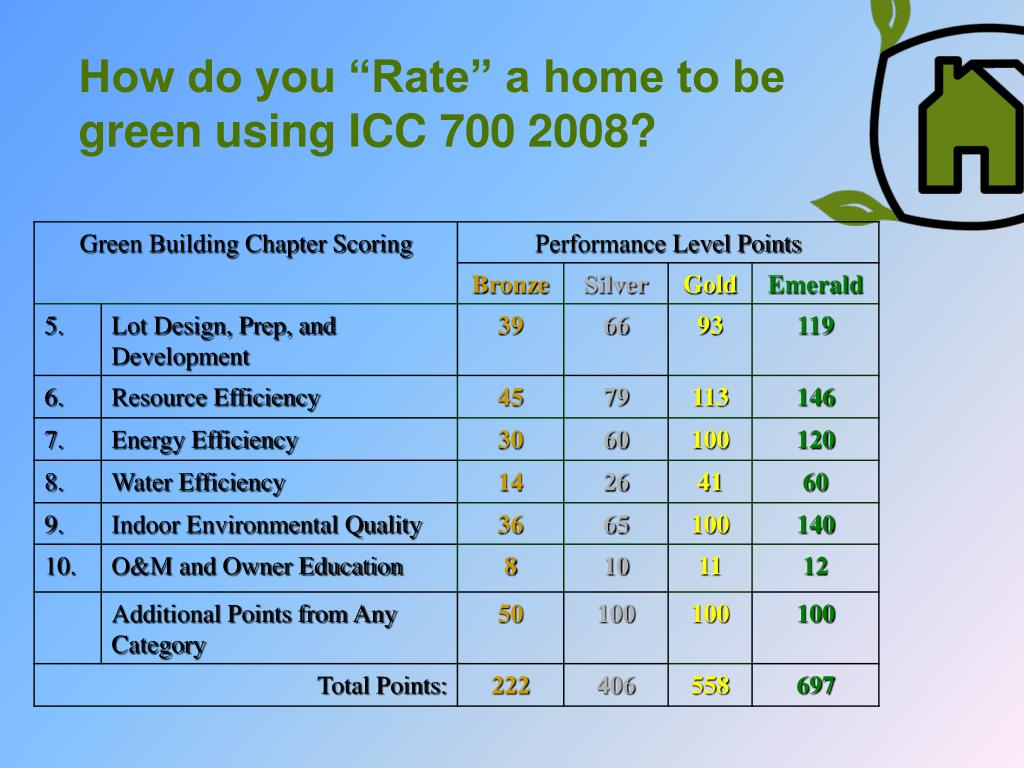 "How do you ""Rate"" a home to be green using ICC 700 2008?"