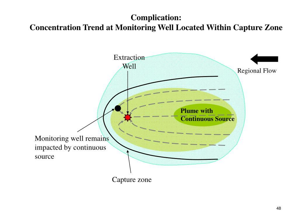 Complication: