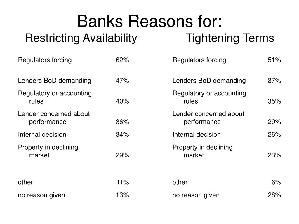 Banks Reasons for: