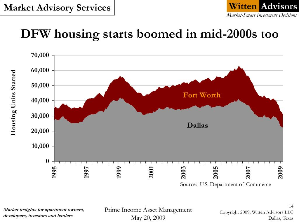 DFW housing starts boomed in mid-2000s too