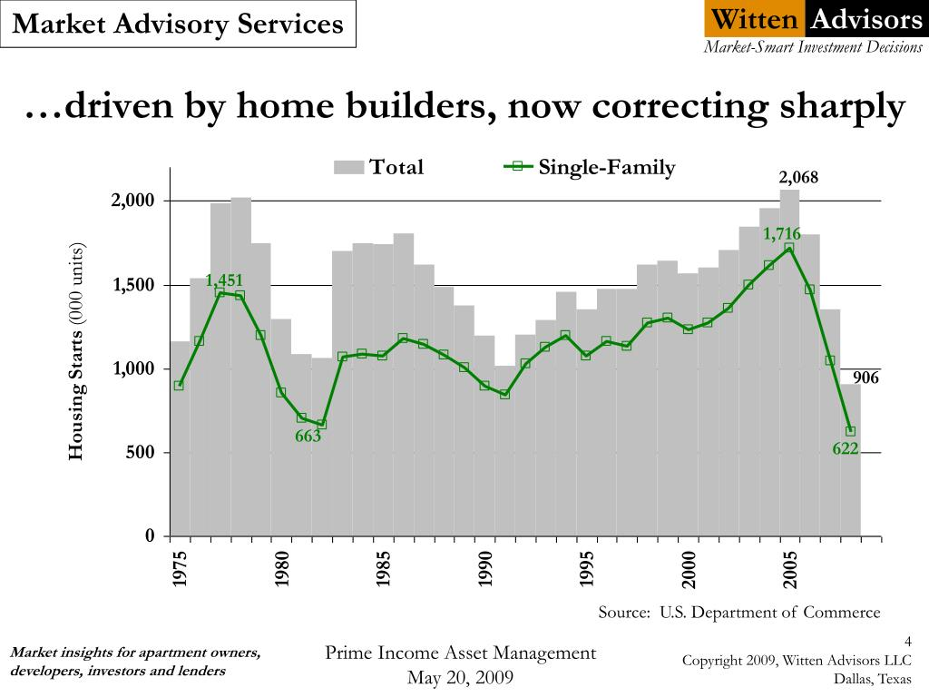 …driven by home builders, now correcting sharply