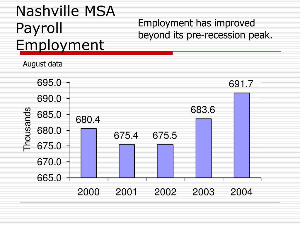 Nashville MSA Payroll Employment