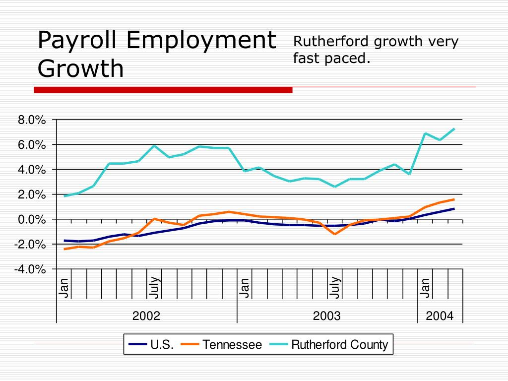 Payroll Employment Growth