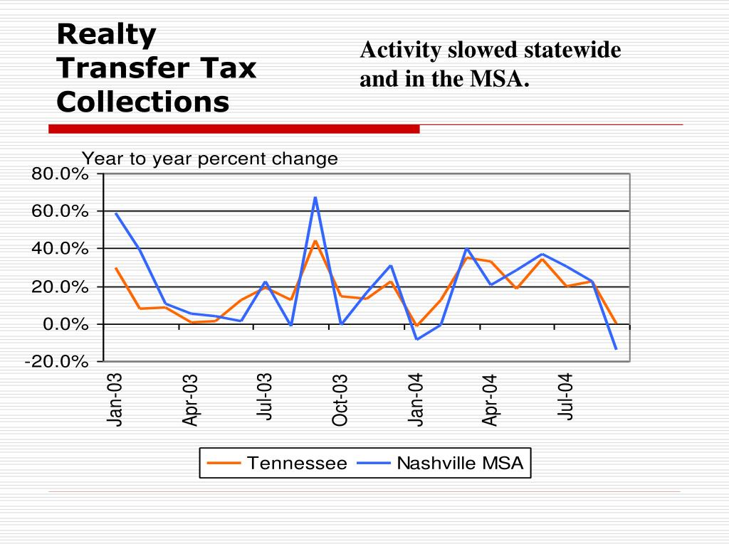 Realty Transfer Tax Collections