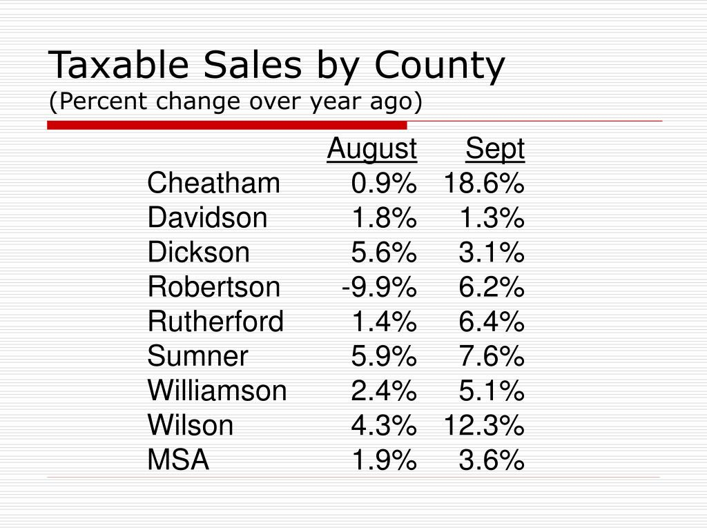 Taxable Sales by County