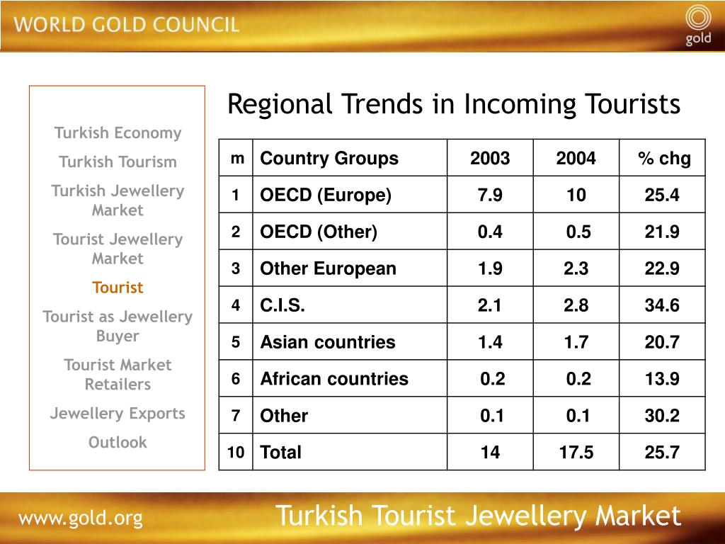 Regional Trends in Incoming Tourists