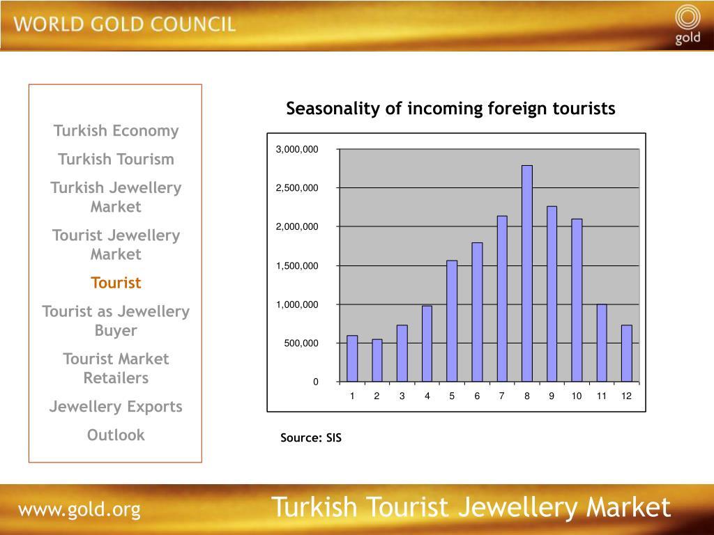 Seasonality of incoming foreign tourists