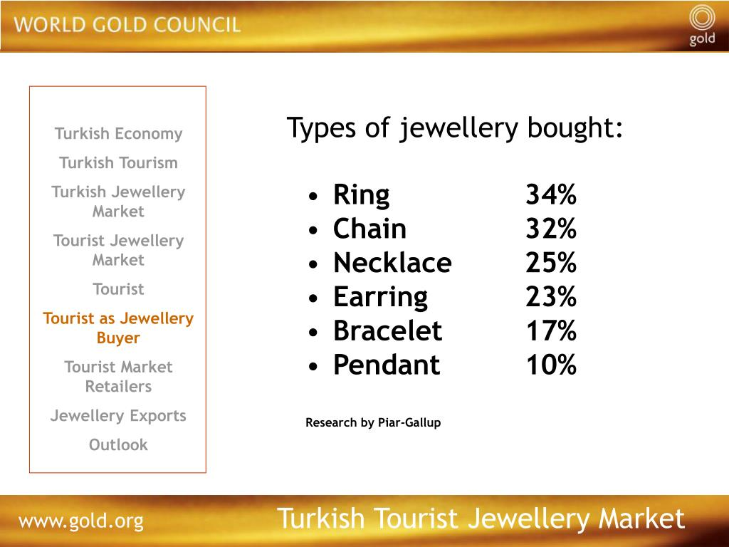 Types of jewellery bought: