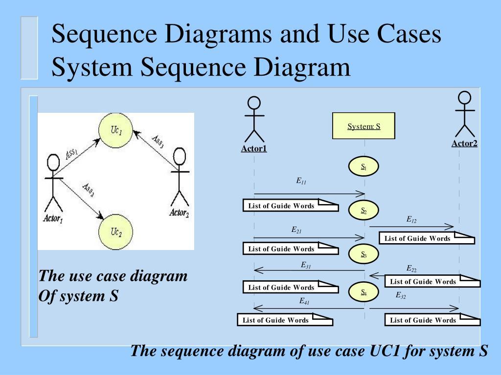 Uml use case diagram case study