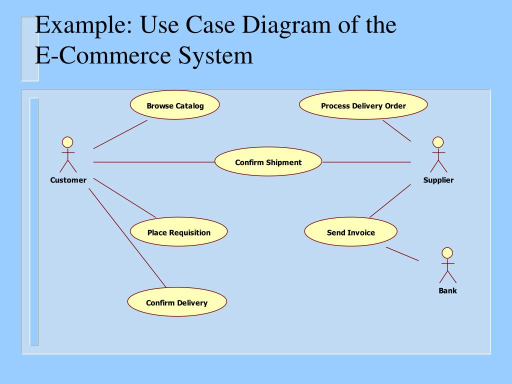 Ppt uml diagrams sequence diagrams the requirements for E commerce system architecture diagram