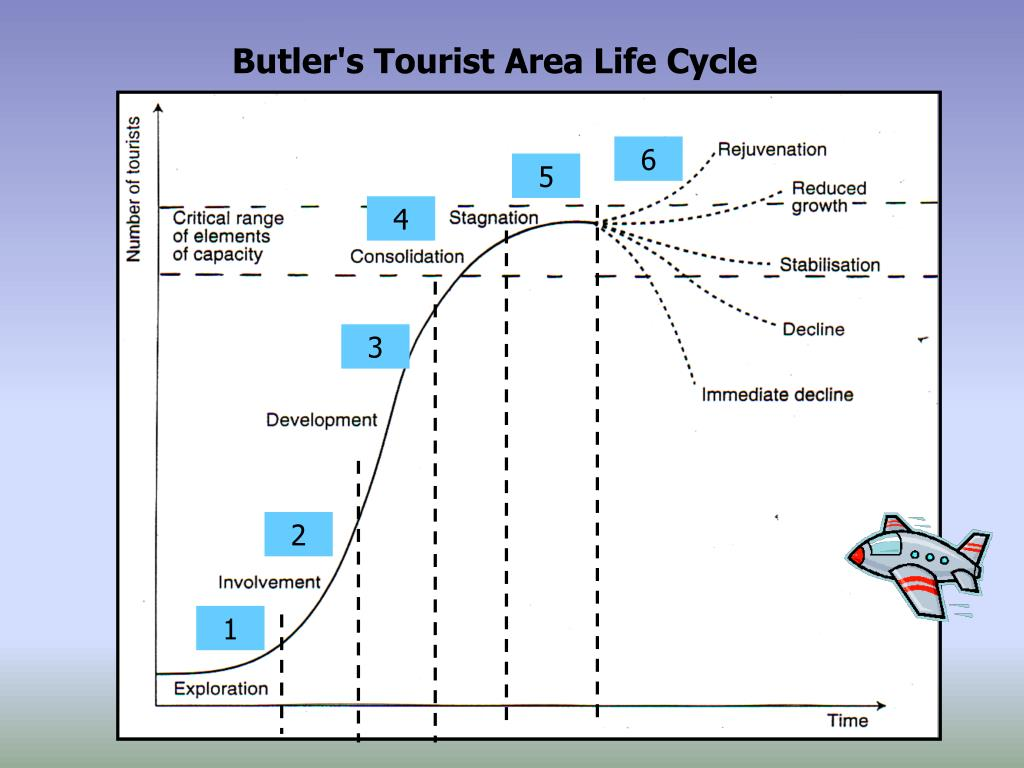 tourism area life cycle