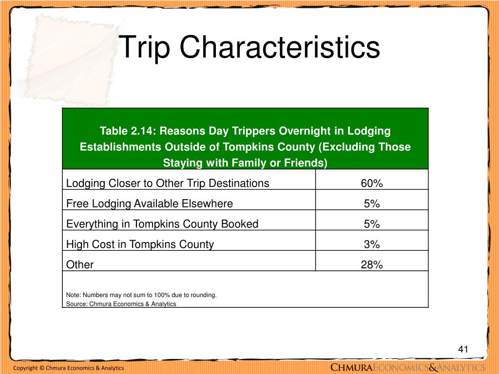 Trip Characteristics