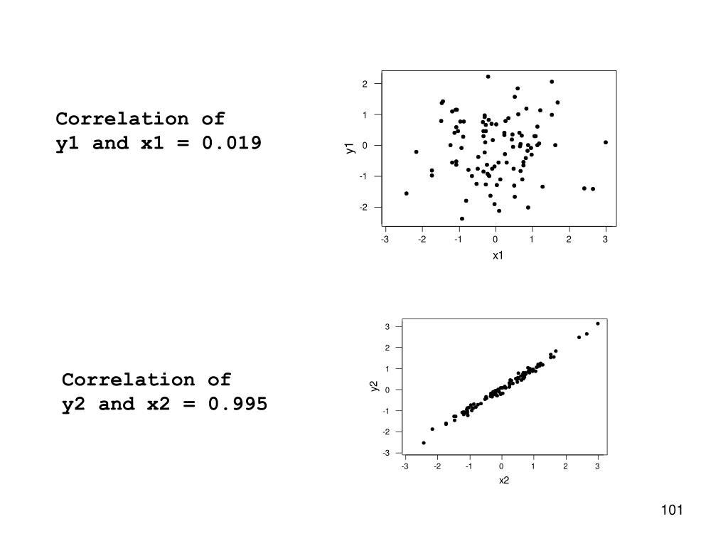 Correlation of