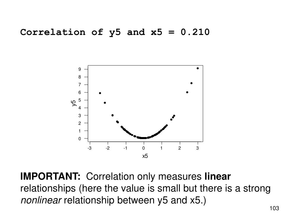 Correlation of y5 and x5 = 0.210