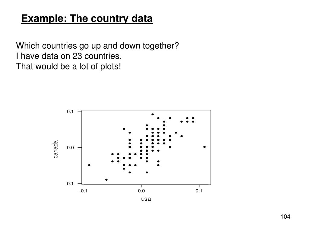 Example: The country data