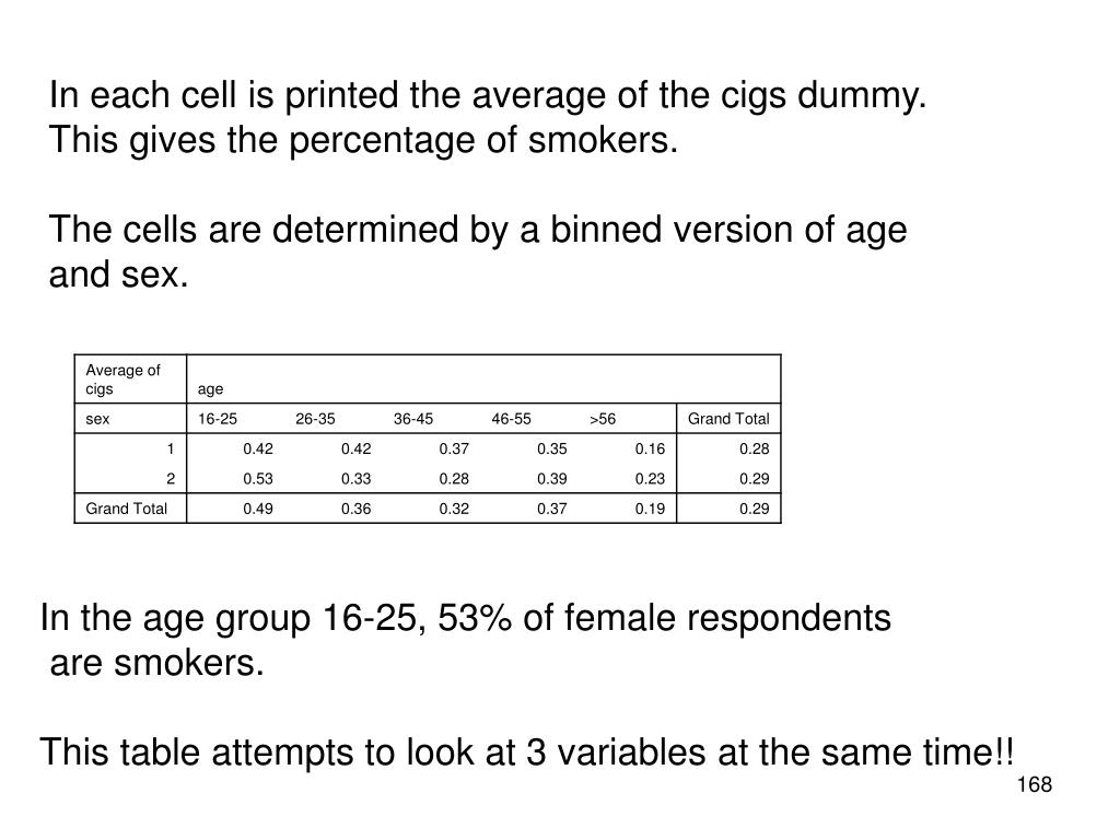 In each cell is printed the average of the cigs dummy.