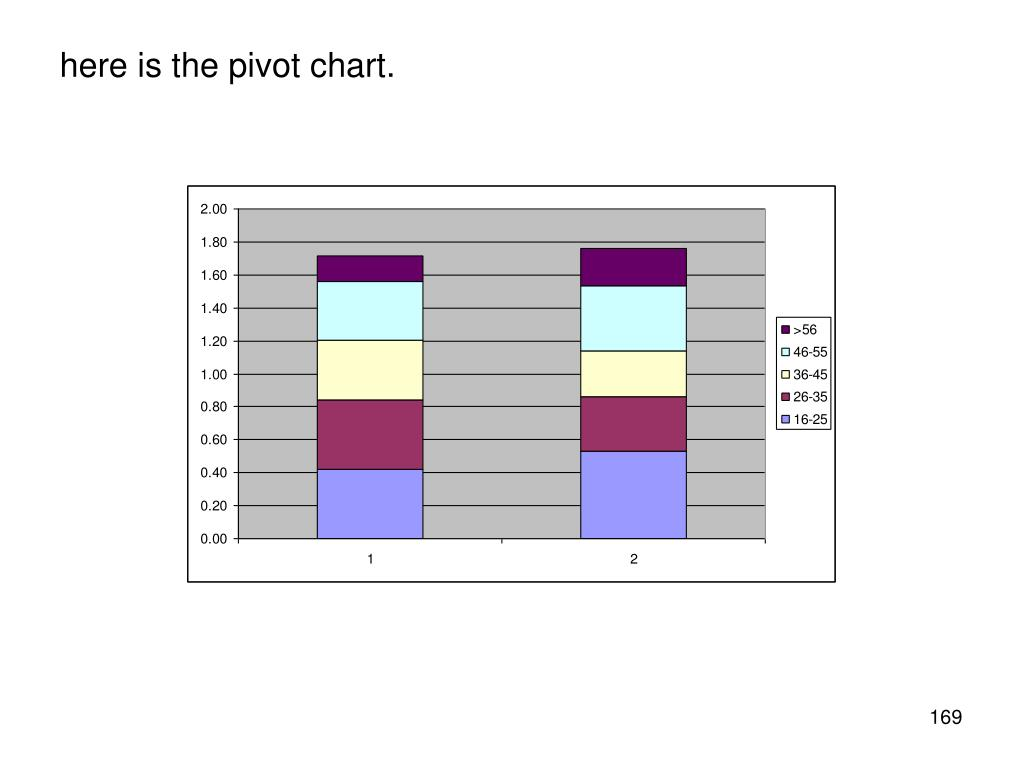 here is the pivot chart.