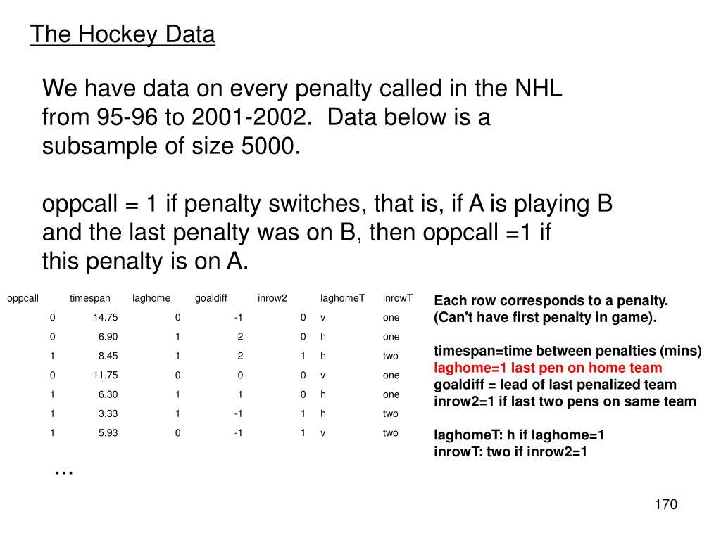 The Hockey Data