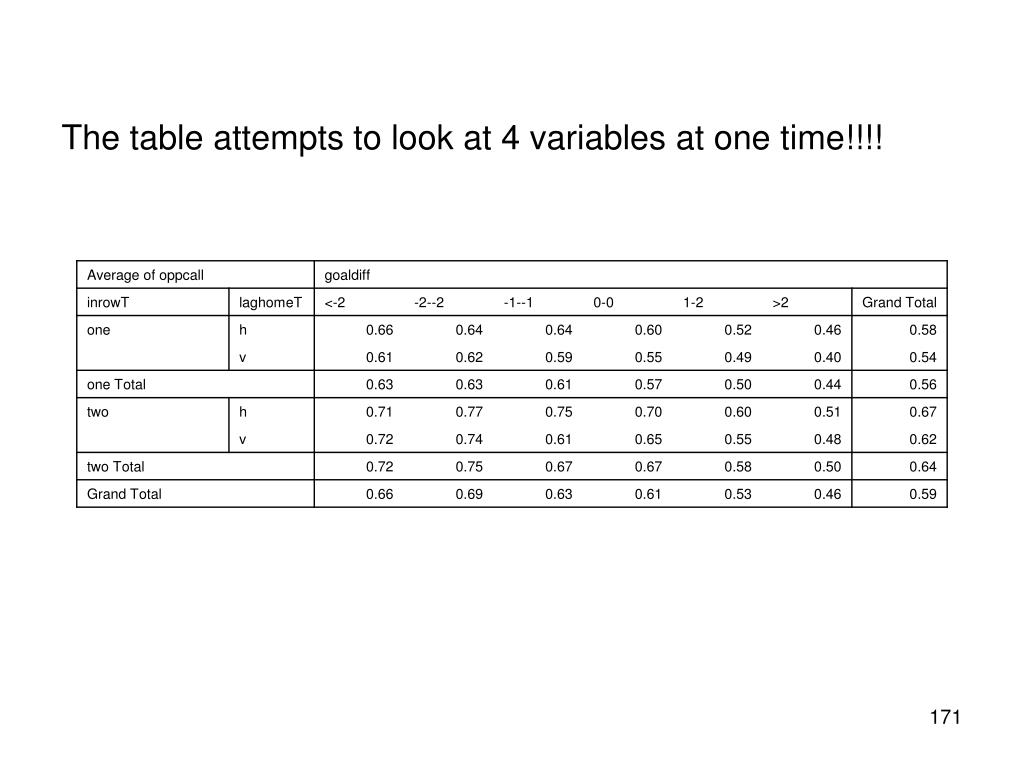 The table attempts to look at 4 variables at one time!!!!