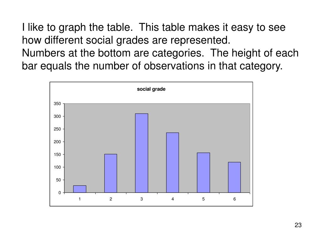 I like to graph the table.  This table makes it easy to see how different social grades are represented.