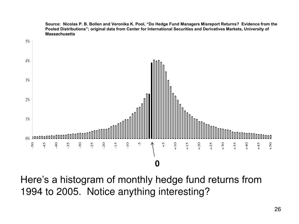 """Source:  Nicolas P. B. Bollen and Veronika K. Pool, """"Do Hedge Fund Managers Misreport Returns?  Evidence from the Pooled Distributions""""; original data from Center for International Securities and Derivatives Markets, University of Massachusetts"""