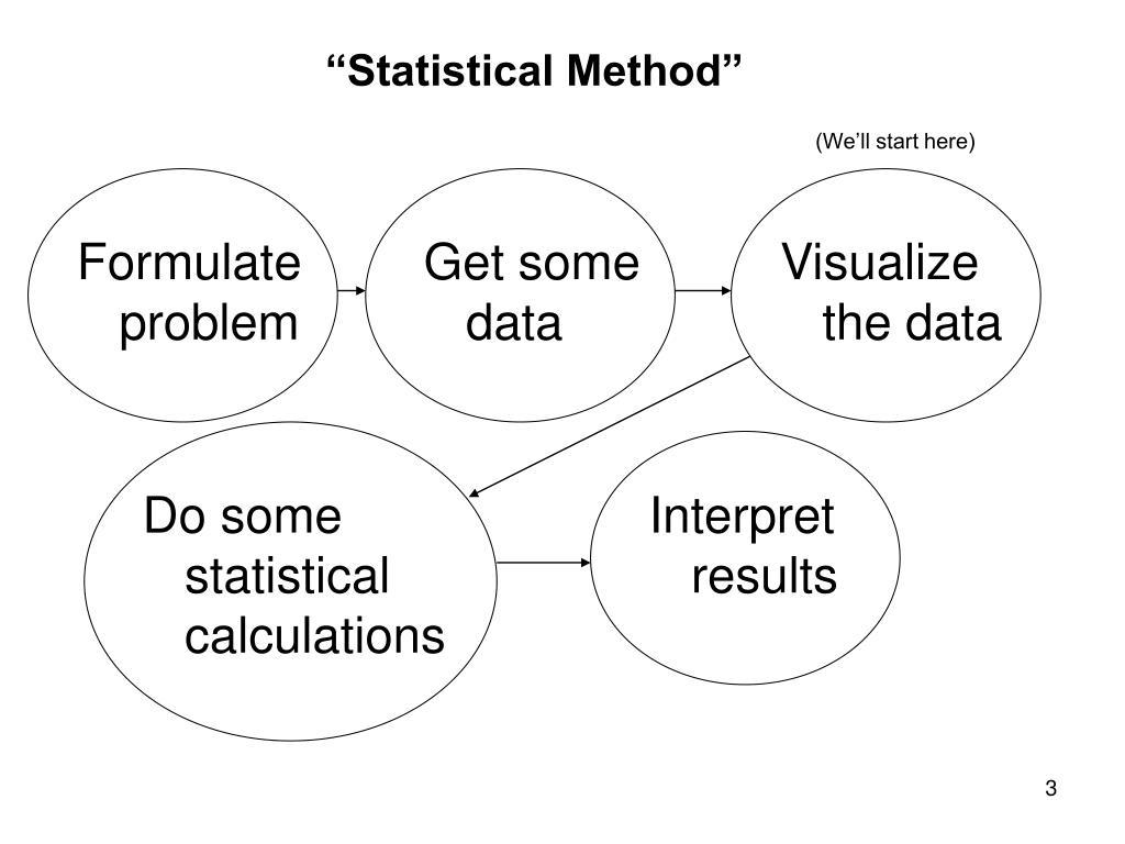 """Statistical Method"""