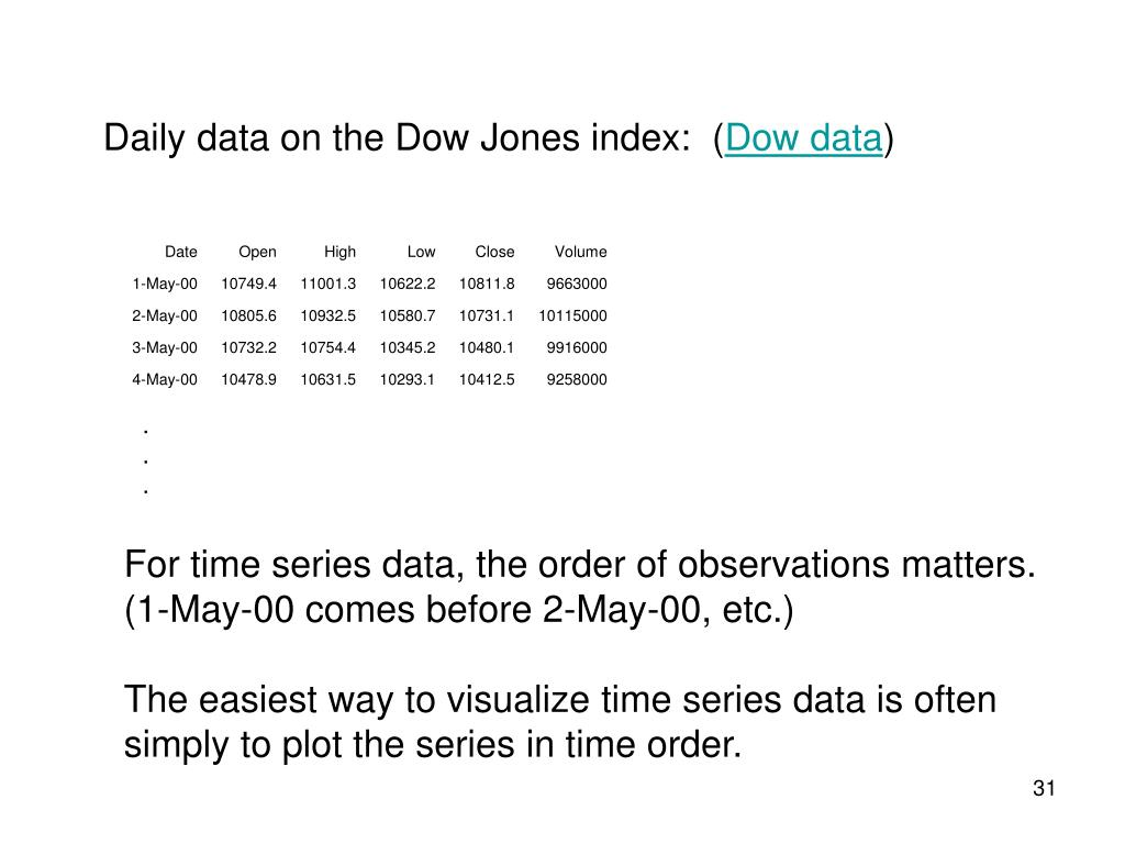 Daily data on the Dow Jones index:  (