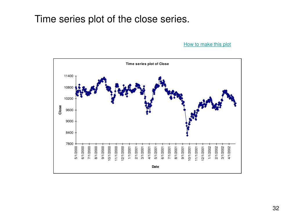 Time series plot of the close series.