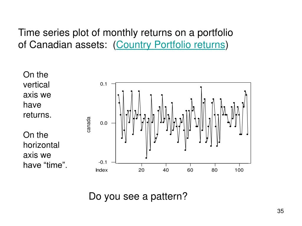 Time series plot of monthly returns on a portfolio