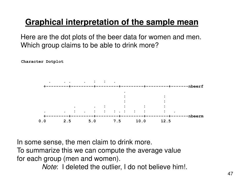 Graphical interpretation of the sample mean