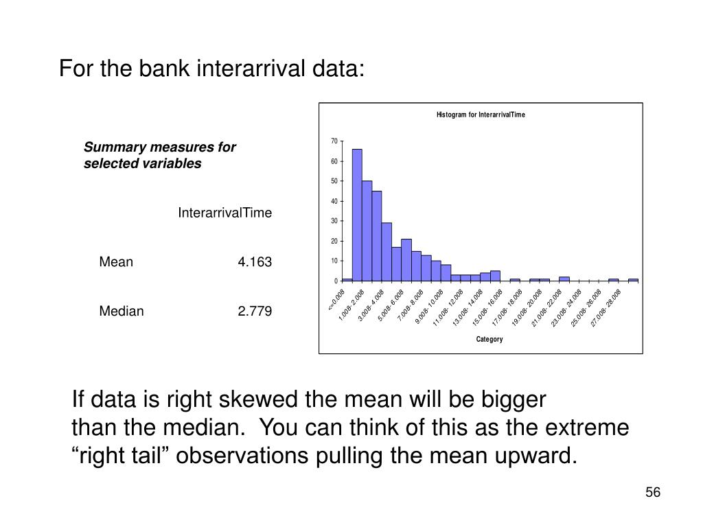 For the bank interarrival data: