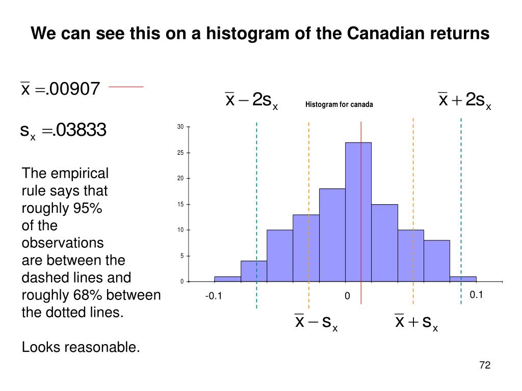 We can see this on a histogram of the Canadian returns