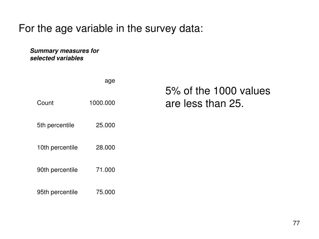 For the age variable in the survey data: