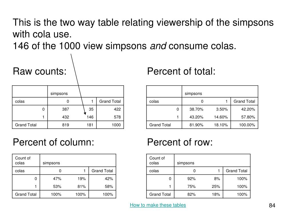 This is the two way table relating viewership of the simpsons