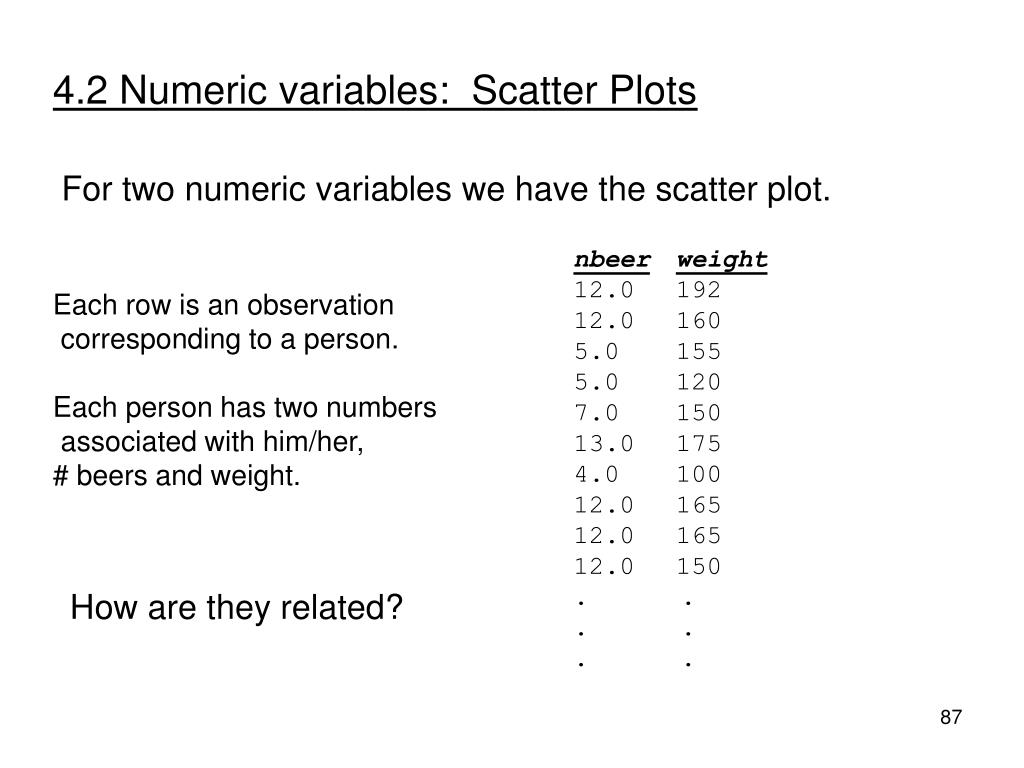 4.2 Numeric variables:  Scatter Plots