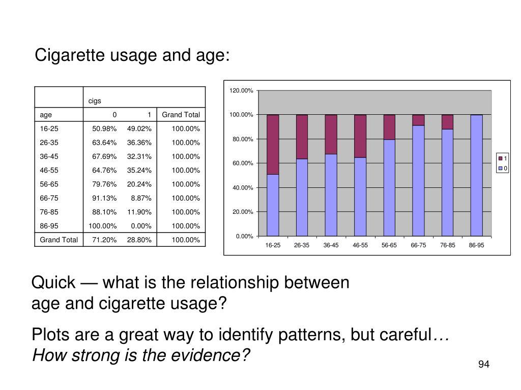 Cigarette usage and age: