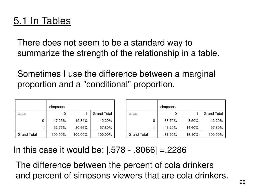 5.1 In Tables