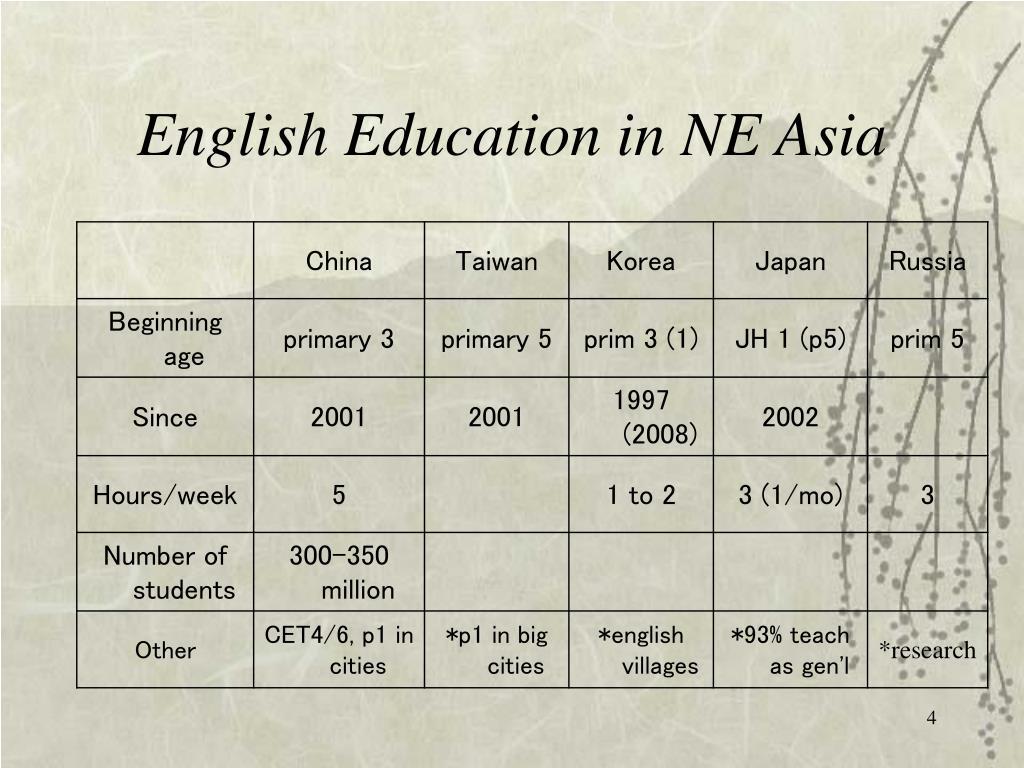 English Education in NE Asia