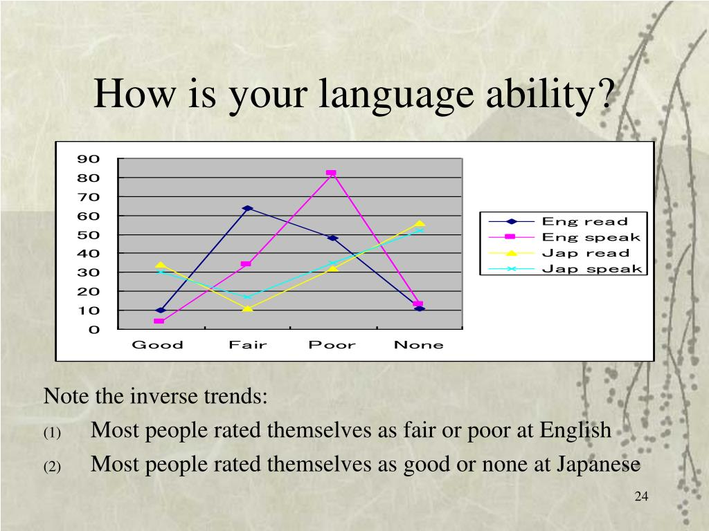 How is your language ability?