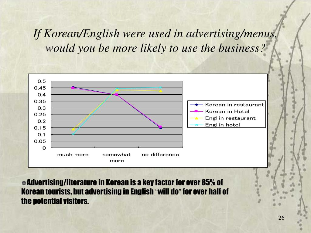 If Korean/English were used in advertising/menus, would you be more likely to use the business?