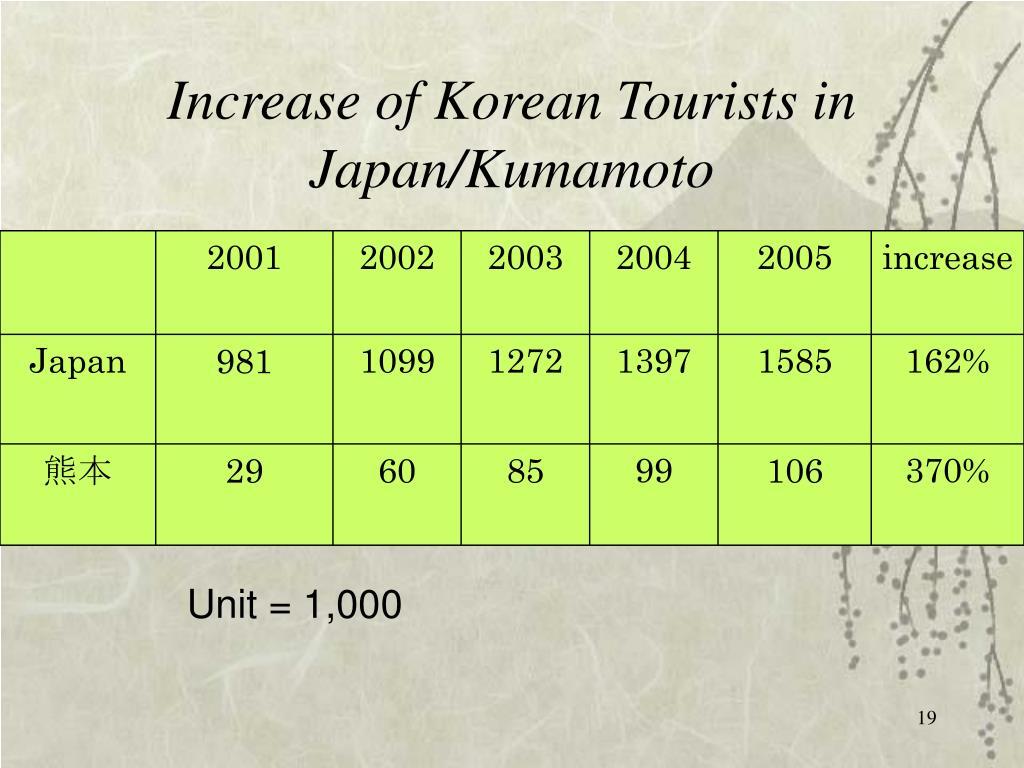 Increase of Korean Tourists in Japan/Kumamoto