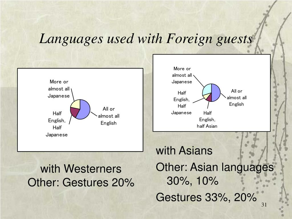 Languages used with Foreign guests