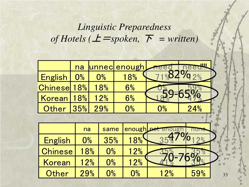 Linguistic Preparedness