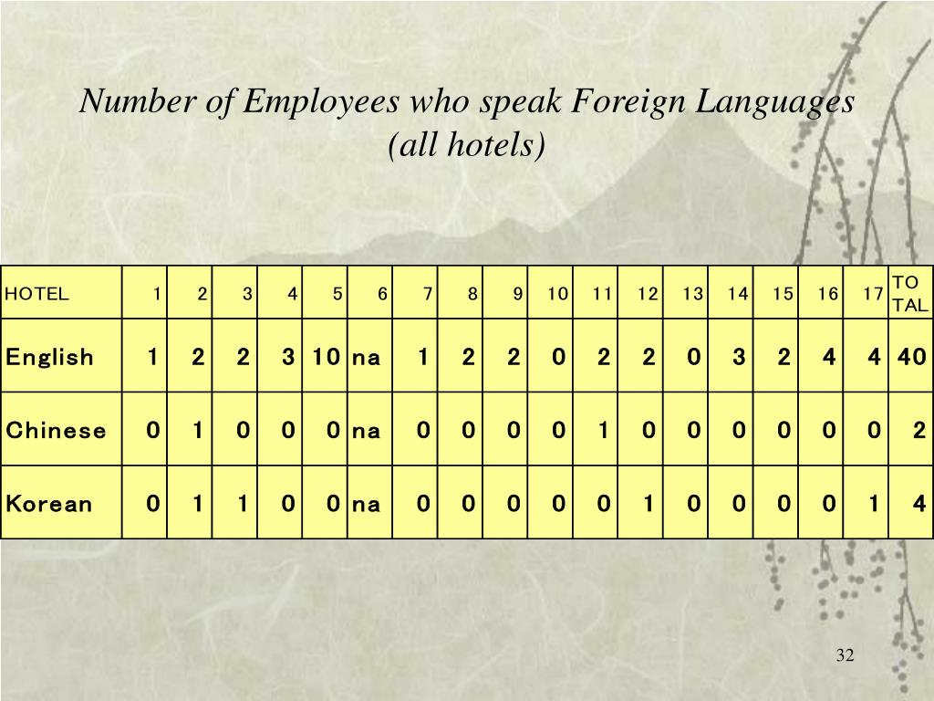 Number of Employees who speak Foreign Languages (all hotels)