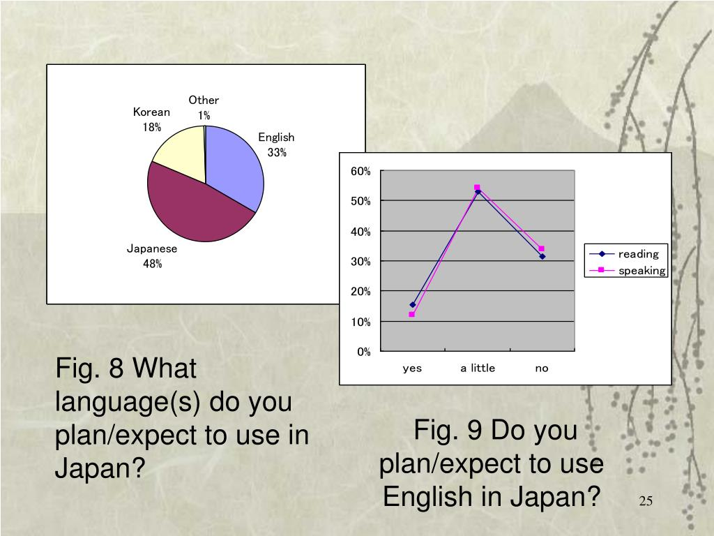 Fig. 8 What language(s) do you plan/expect to use in Japan?